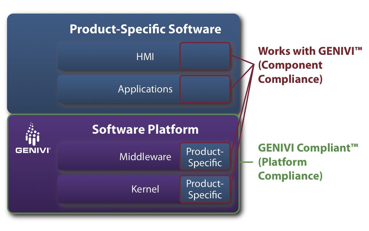 GENIVI Compliance Programs