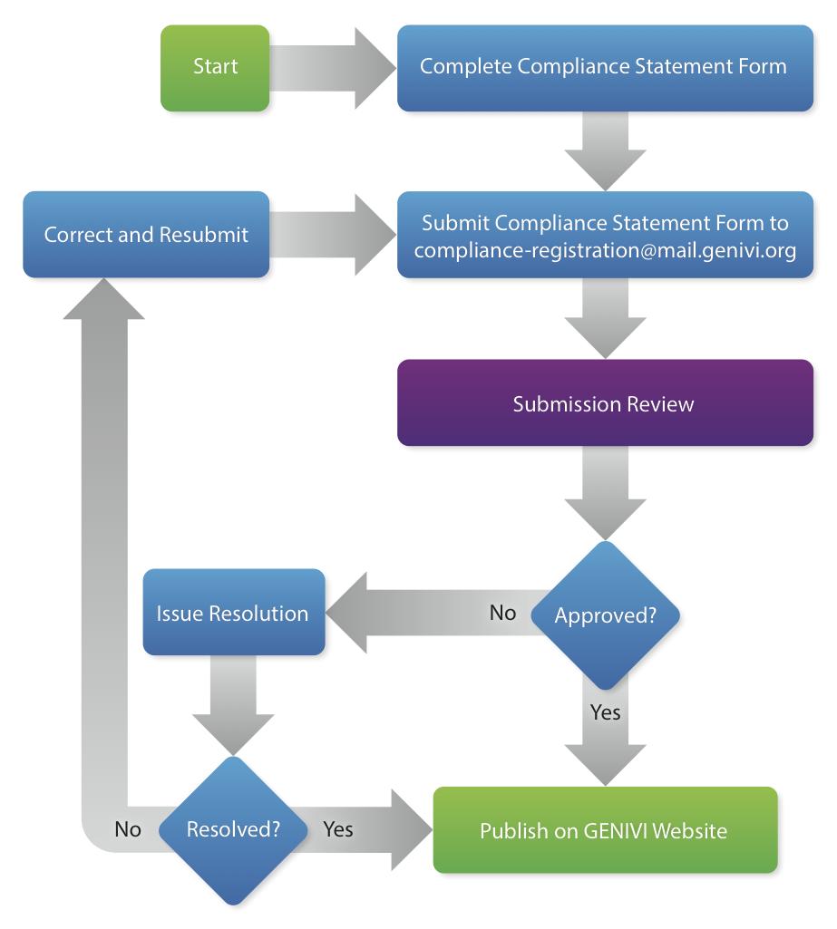 GENIVI Compliant Registration Process
